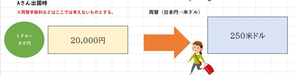 為替変動の説明画像